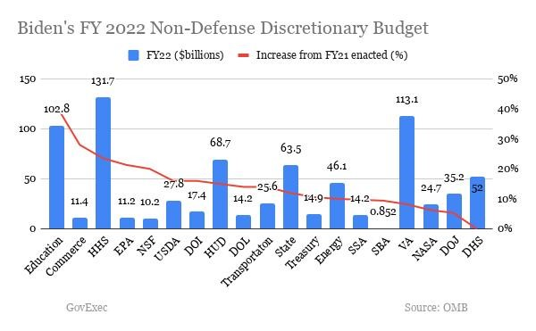FY 2022 budget proposal sets the stage for Biden administration